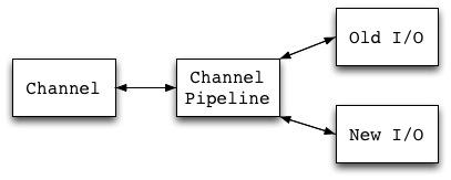 universal API