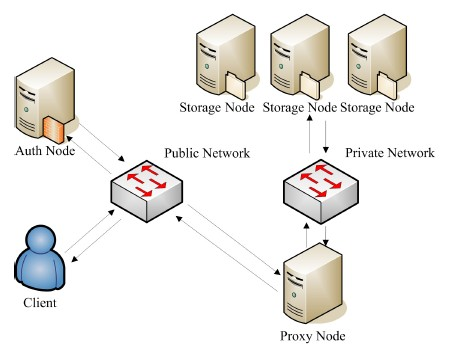 OpenStack Object Storage