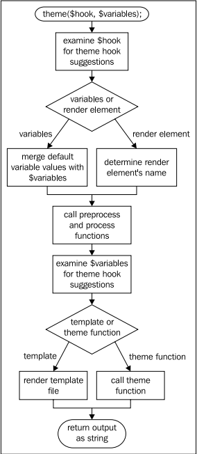 drupal 7 hook theme render element example We were hungry when we came up with this example define with hook_theme() overview of drupal 8 rendering flow \drupal / provides a render element.