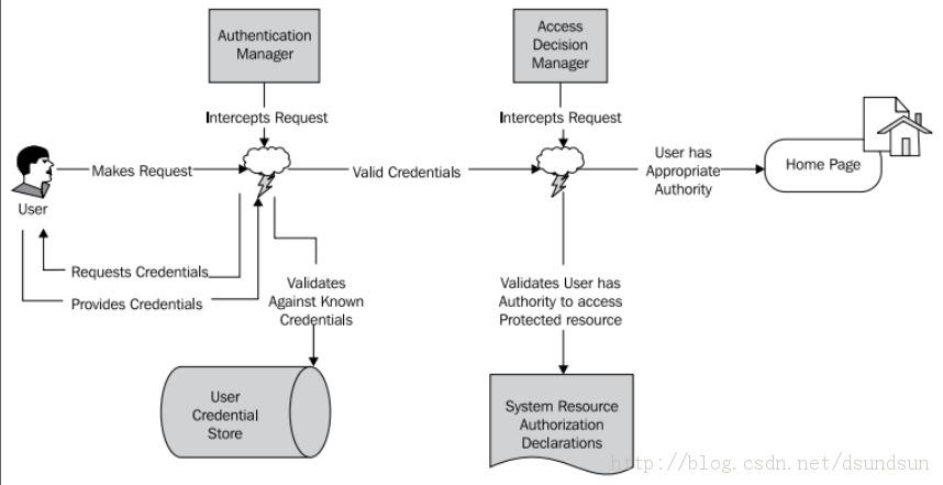 spring security3 x学习(3)_初探过滤器机制和auto-config用法
