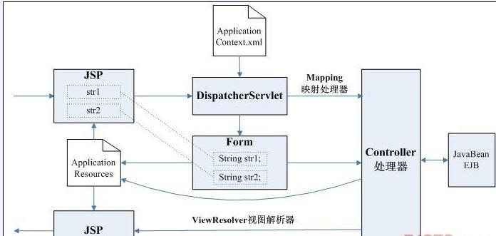 "本文章知道简单的能够搭建Sping MVC环境进行代码基础开发。 根据Spring的体系结构图画出Spring开发过程中涉及的文件和交流细节: [[img STYLE=""cursor: pointer;"" src=""http://simg.sinajs.cn/blog7style/images/common/sg_trans.gif"" real_src =""http://static.oschina."