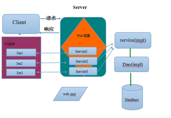 How to retrieve data from oracle database in servlet