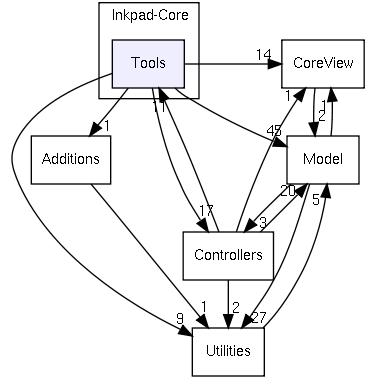 Tools-Controllers-no