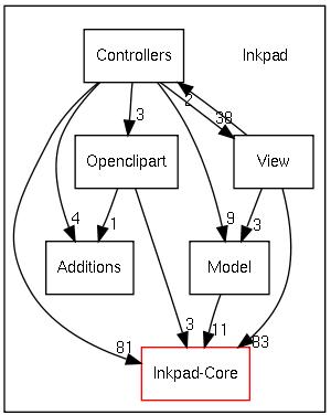 Model-View