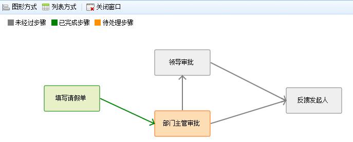 [转].NET开源工作流引擎 RoadFlow - 小东 - 2