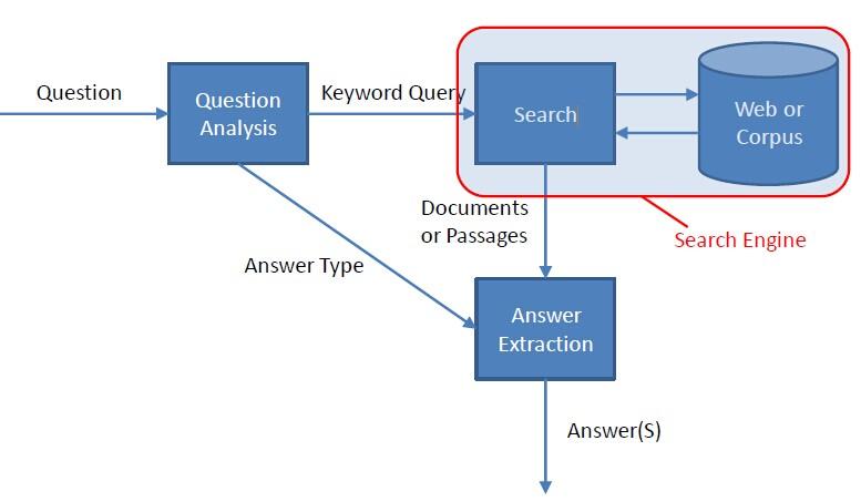 QuestionAnsweringSystem