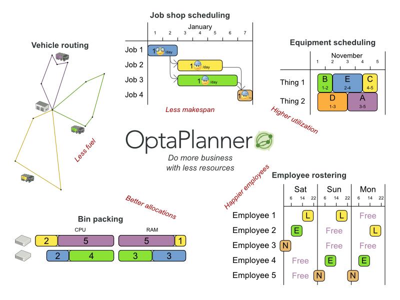 JBoss OptaPlanner