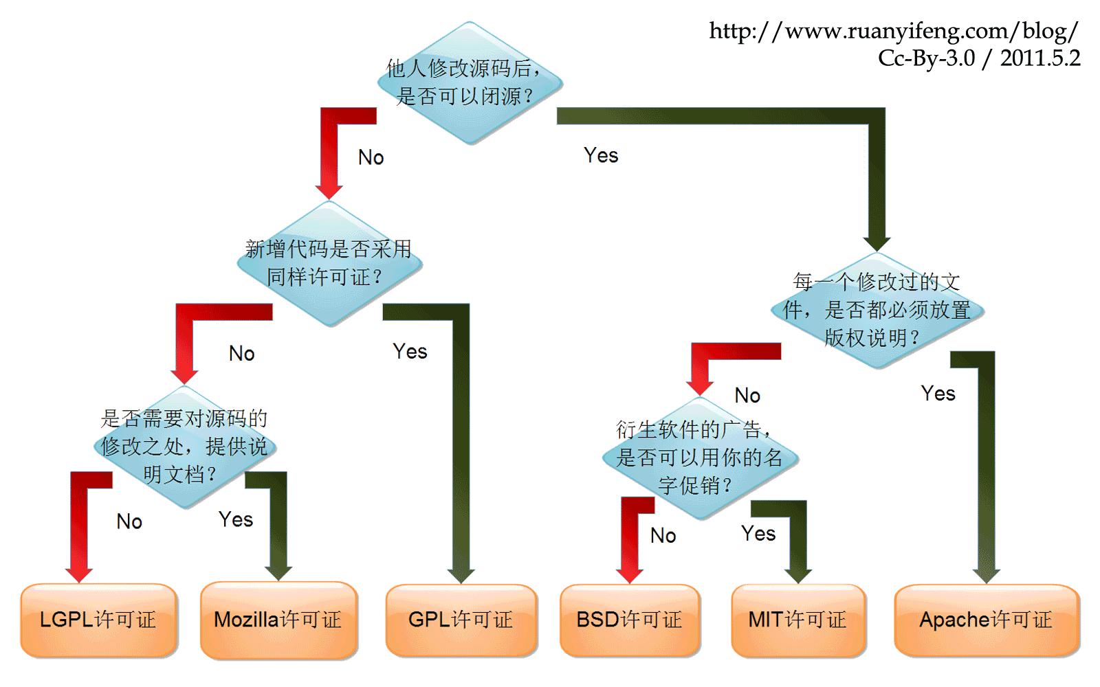 开源协议图解一目了然