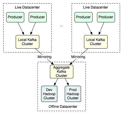 跨数据中心图