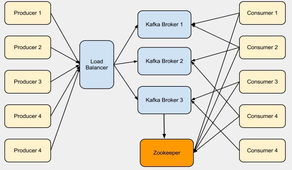Kafka内部架构图