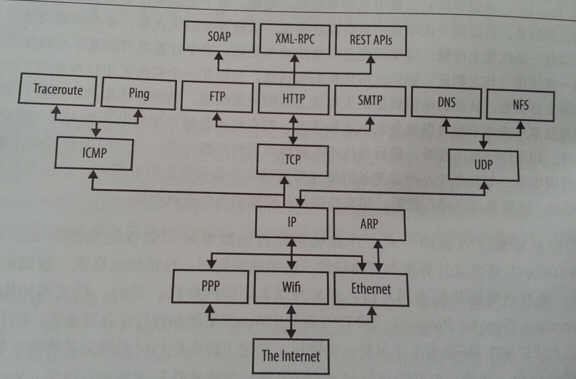 上图显示了你的网络中可能存在的协议栈。尽管如今在Internet上中间层协议相当稳定,但是上层和下层的协议变化很大。有些主机使用Ethernet(以太网);有些使用WiFi;有些使用PPP;还有一些主机使用其他的协议。类似地,这个栈顶层使用的协议完全取决于主机运行的程序。关键是,从栈的顶层来看,底层协议是什么并不重要,反之亦然,从底层来看,也不关心顶层协议是什么。这个分层模型实现了应用协议与网络硬件物理特性以及网络连接拓扑结构的解耦合。 有几种不同的分层模型,分别适合特定类型网络的需要。本书采用适用于I
