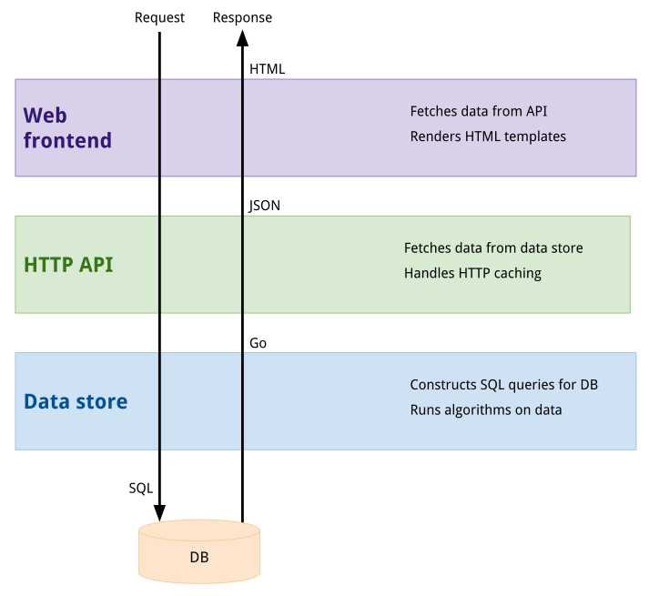 构建一个可测试的 Go Web 应用(Building a testable Go web app)