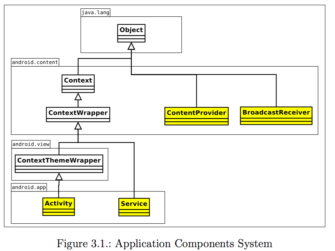 Application Components System