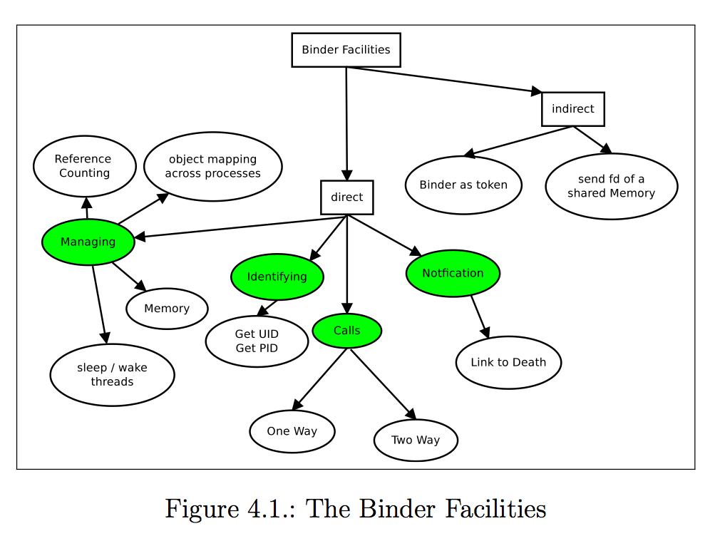 The Binder Facilities