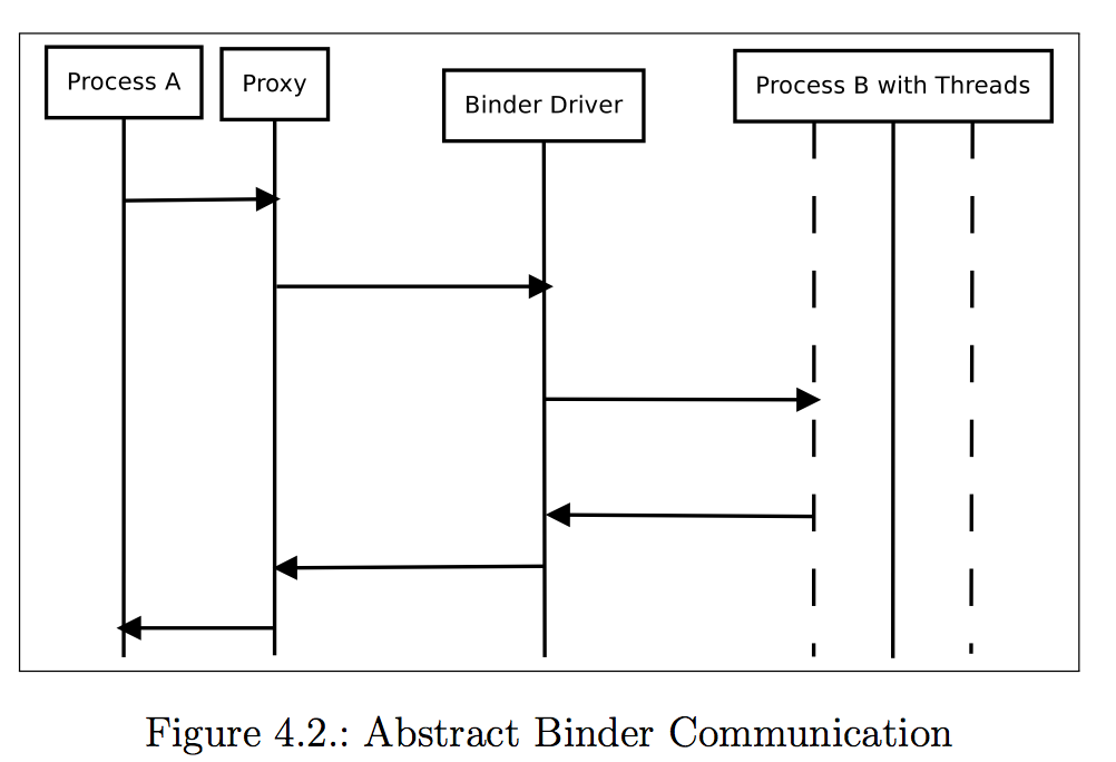 Abstract Binder Communication