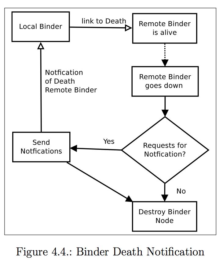 Binder Death Notification