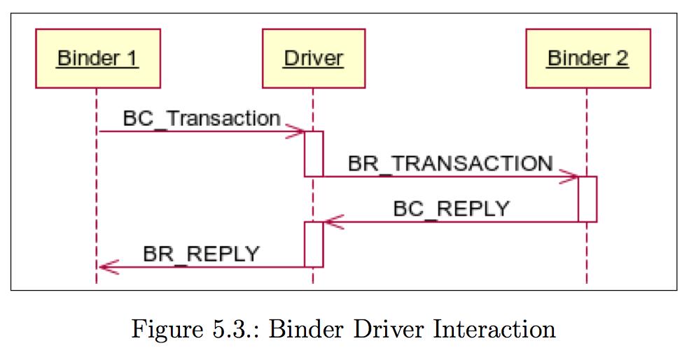 Binder Driver Interaction