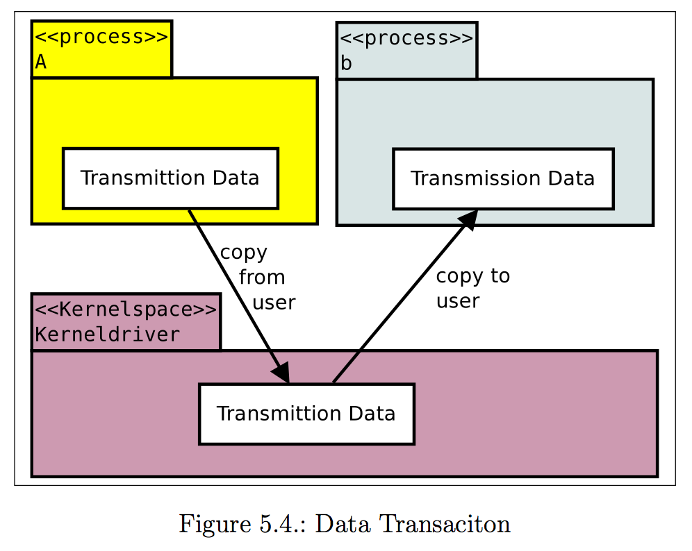 Data Transaciton
