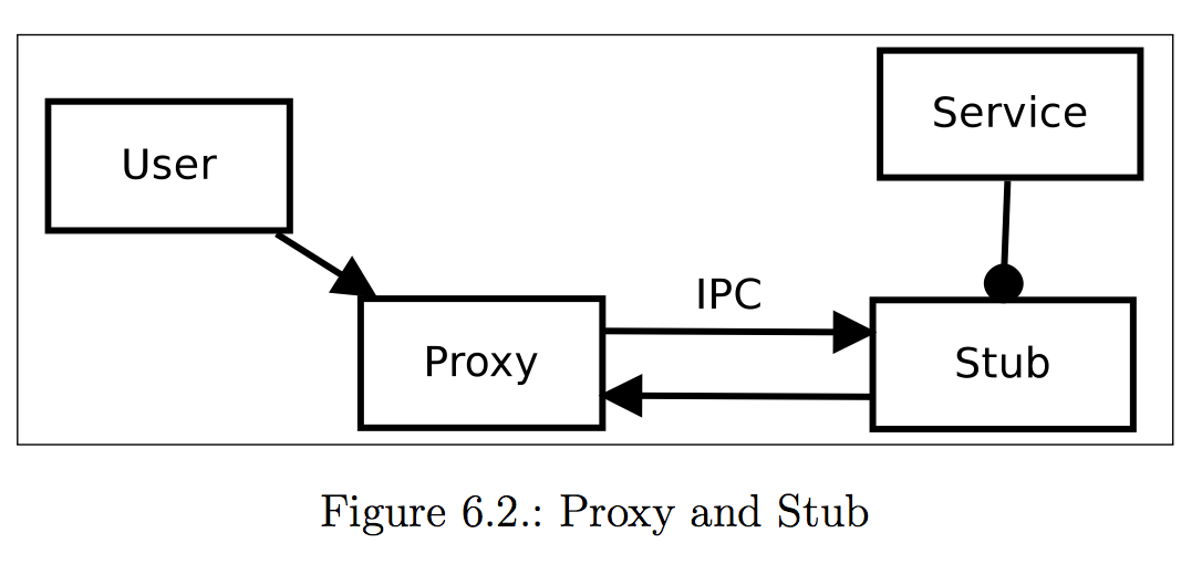 Proxy and Stub