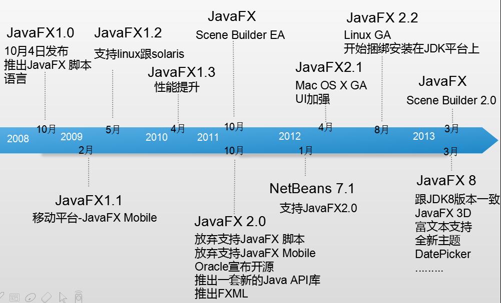 Java 8新特性探究(十三)JavaFX 8新特性以及开发...