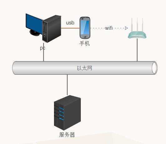 测试网络图