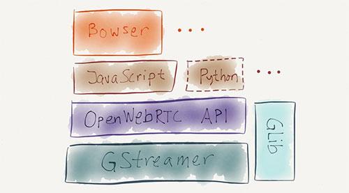 OpenWebRTC