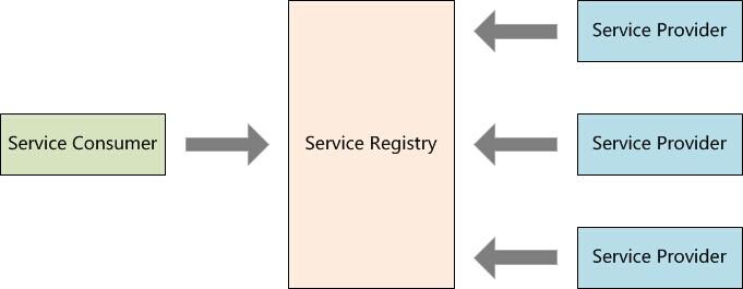 服务注册表