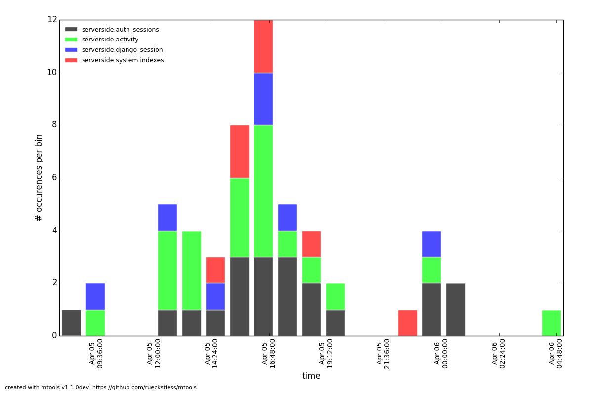 Example plot: histogram inserts per hour