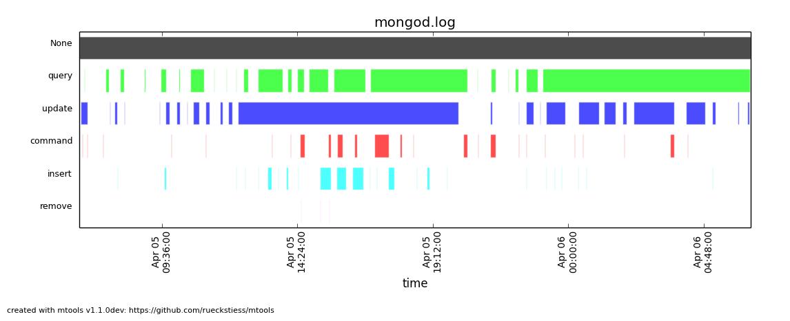 Example plot: range plot on operations