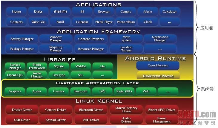 安卓程序矢量图标