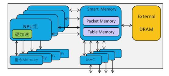 华为ENP芯片组成架构(性能和灵活性的完美结合)-华为SDN产业链