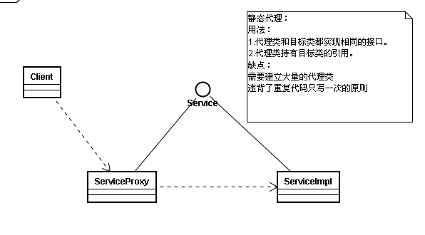 JDK静态代理类图