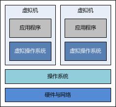 虚拟化技术