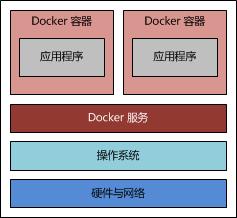 Docker 技术