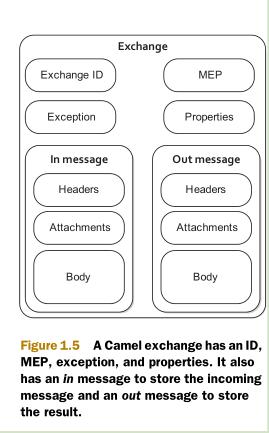 Camel概念【Exchange 】-码迷移动版-m mamicode com