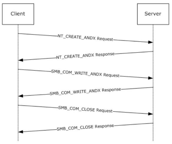 8 Receiving an SMB_COM_WRITE_ANDX Request