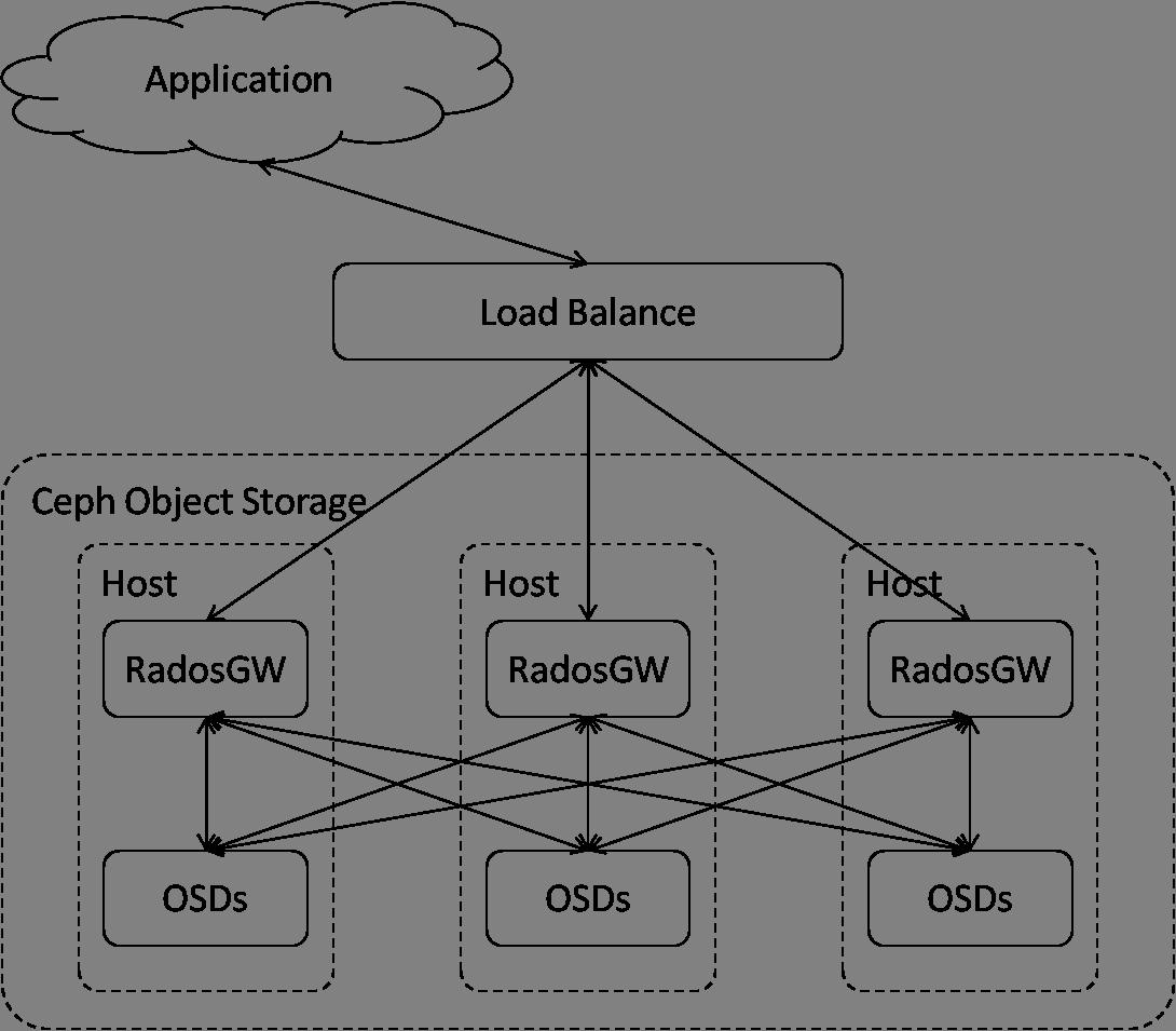 Ceph对象存储部署逻辑图