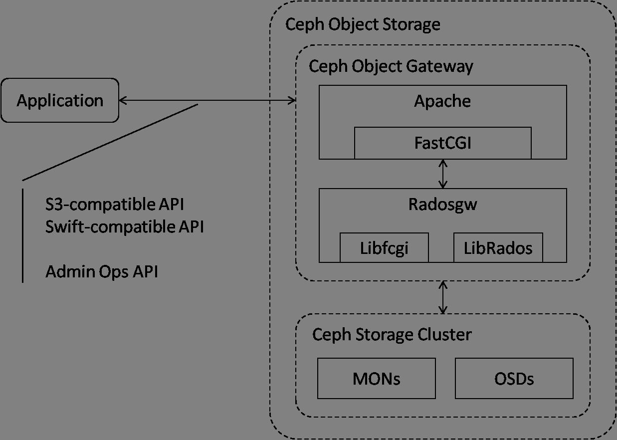Ceph对象存储相关组件图