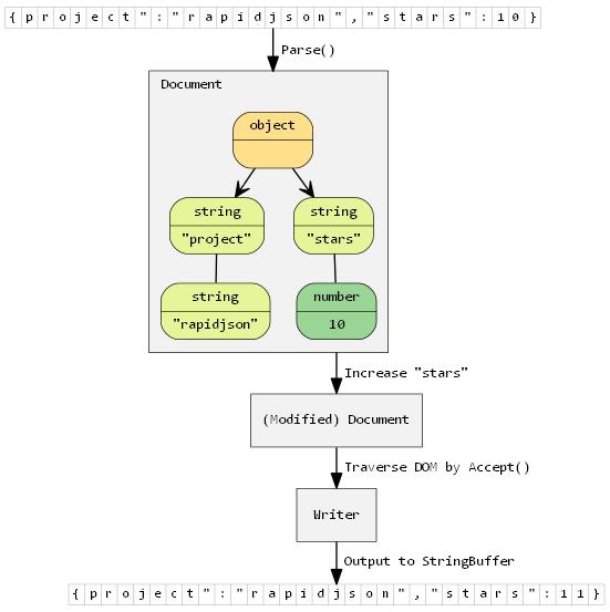 C++的JSON开发包 RapidJSON