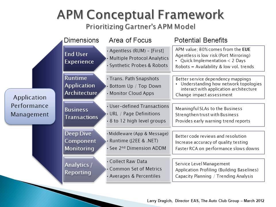 什么是真正的APM?