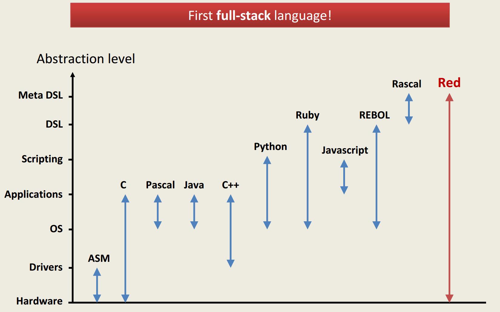 Red Language