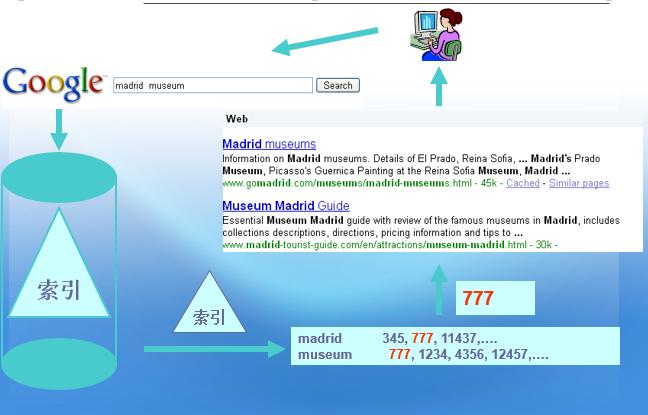 Lucene构建个人搜索引擎解析