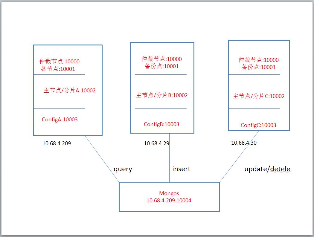 生产mongodb 分片与集群 方案