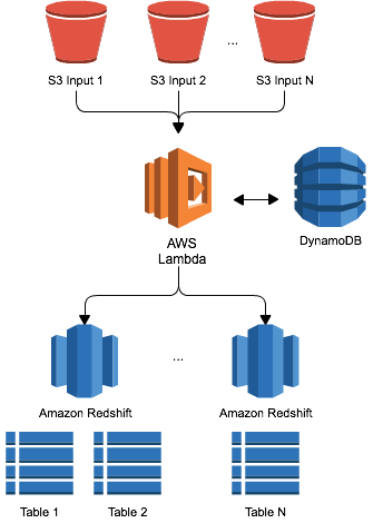 aws-lambda-redshift-loader