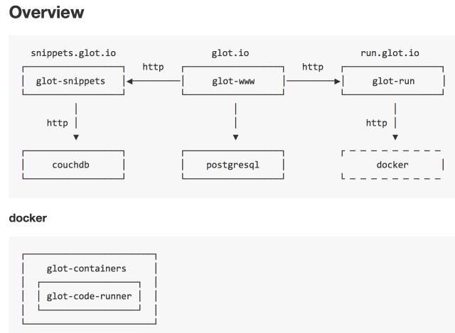 在线代码运行平台 glot
