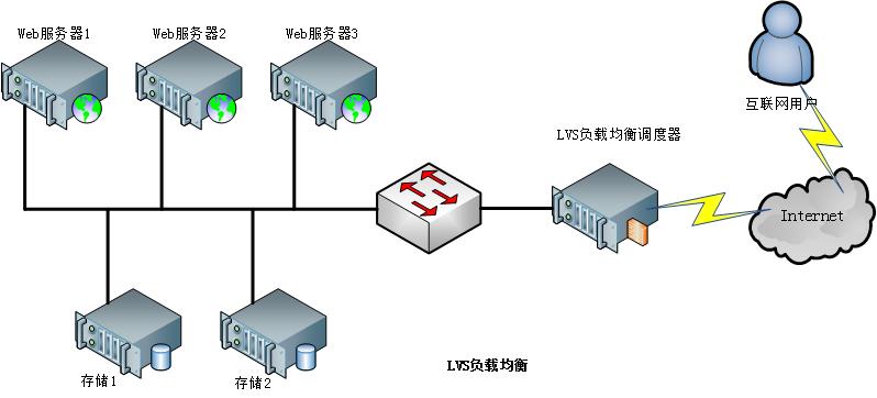 LVS 负载均衡概念篇