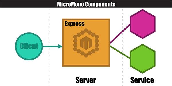MicroMono