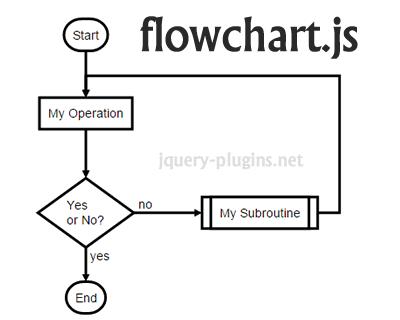 流程图插件 Flowchart.js