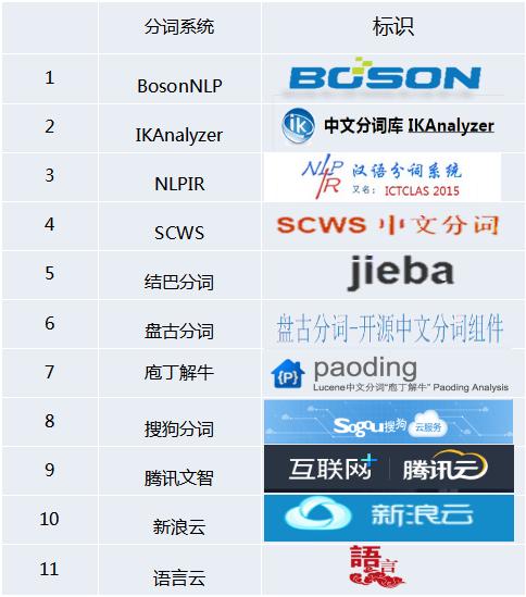 11款开放中文分词引擎大比拼