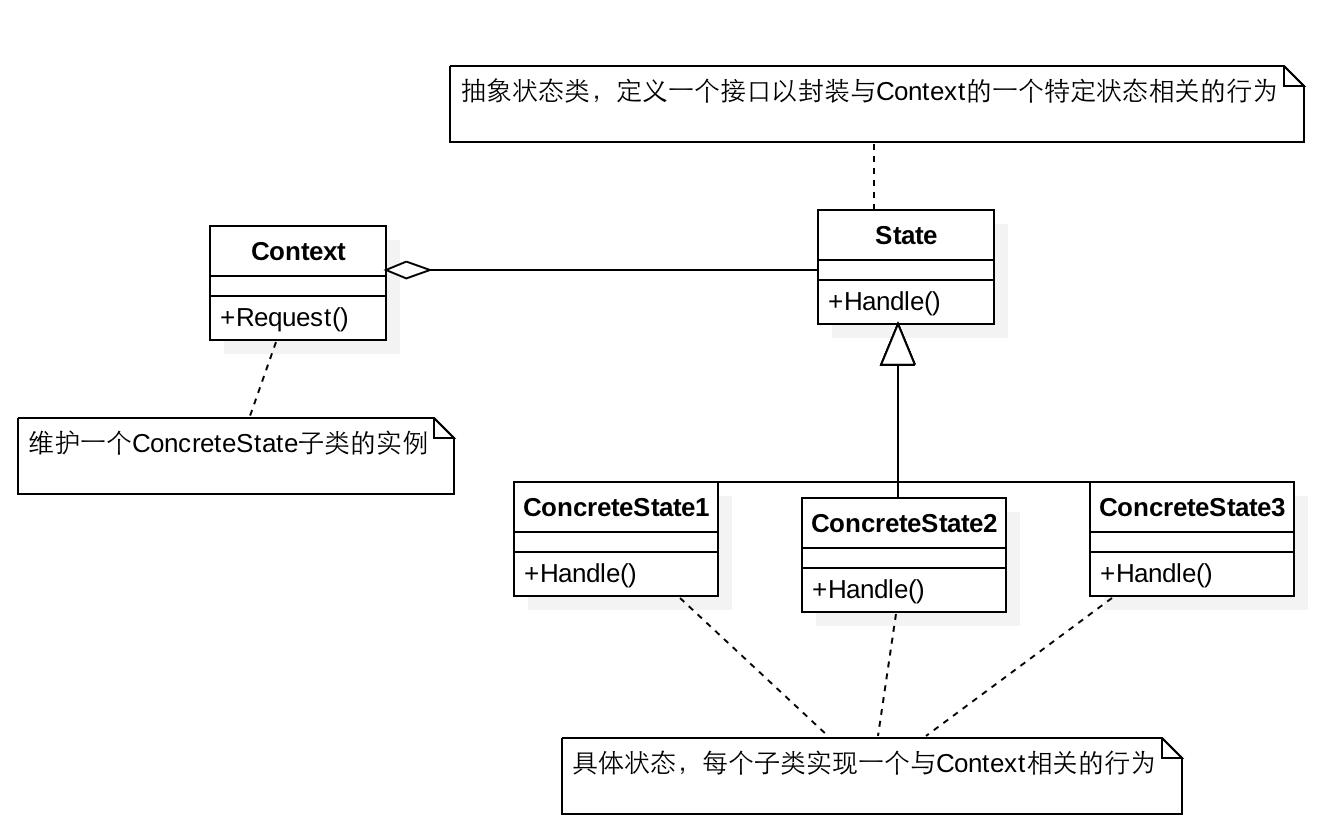 设计模式----状态模式UML和实现代码